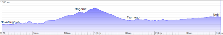 Kisoji cycling 2013 day1 elevation with captions